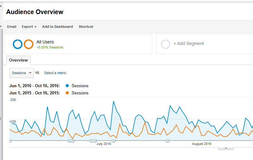 Rise in Google Analytics for SR Nutrition