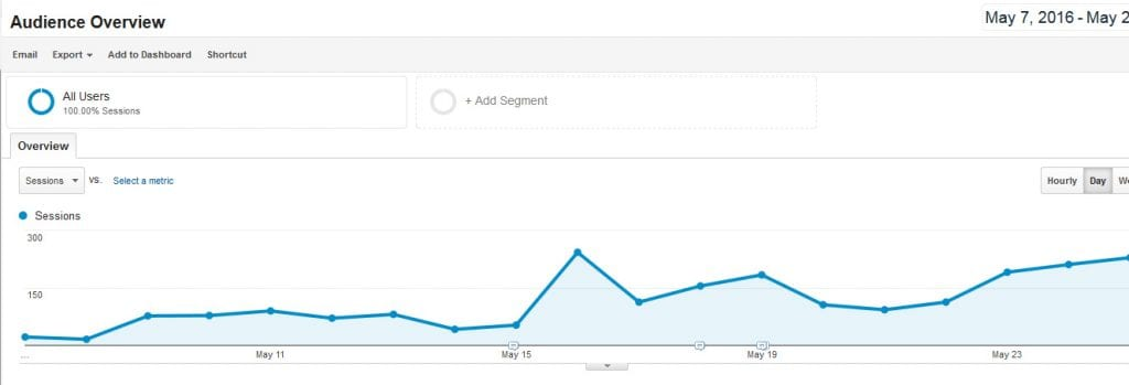 How To Analyse Your Website's Performance